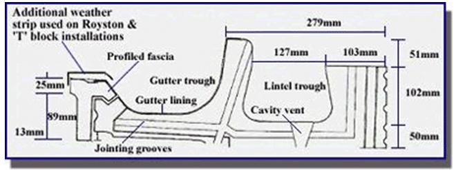 Finlock gutter system diagram