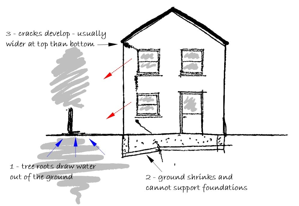 House Subsidence Diagram
