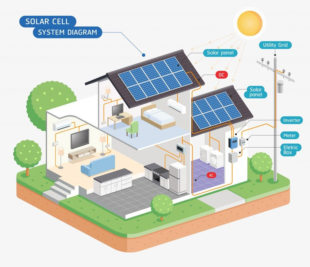 a diagram showing how solar panels feed electricity through your property