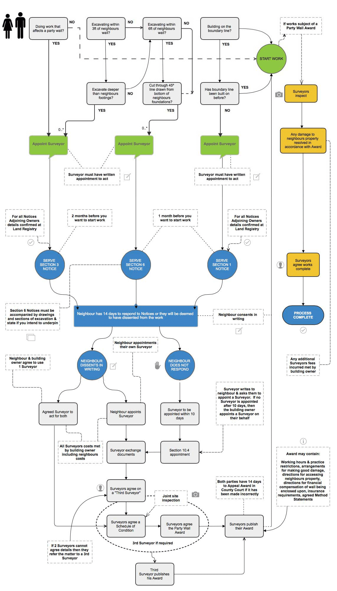 Party wall Process Flowchart From Notice to Party Wall Award